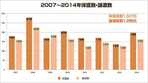 保護数と譲渡数2007~2014.jpg